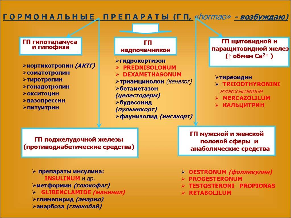 гормональные препараты для мужчин для похудения