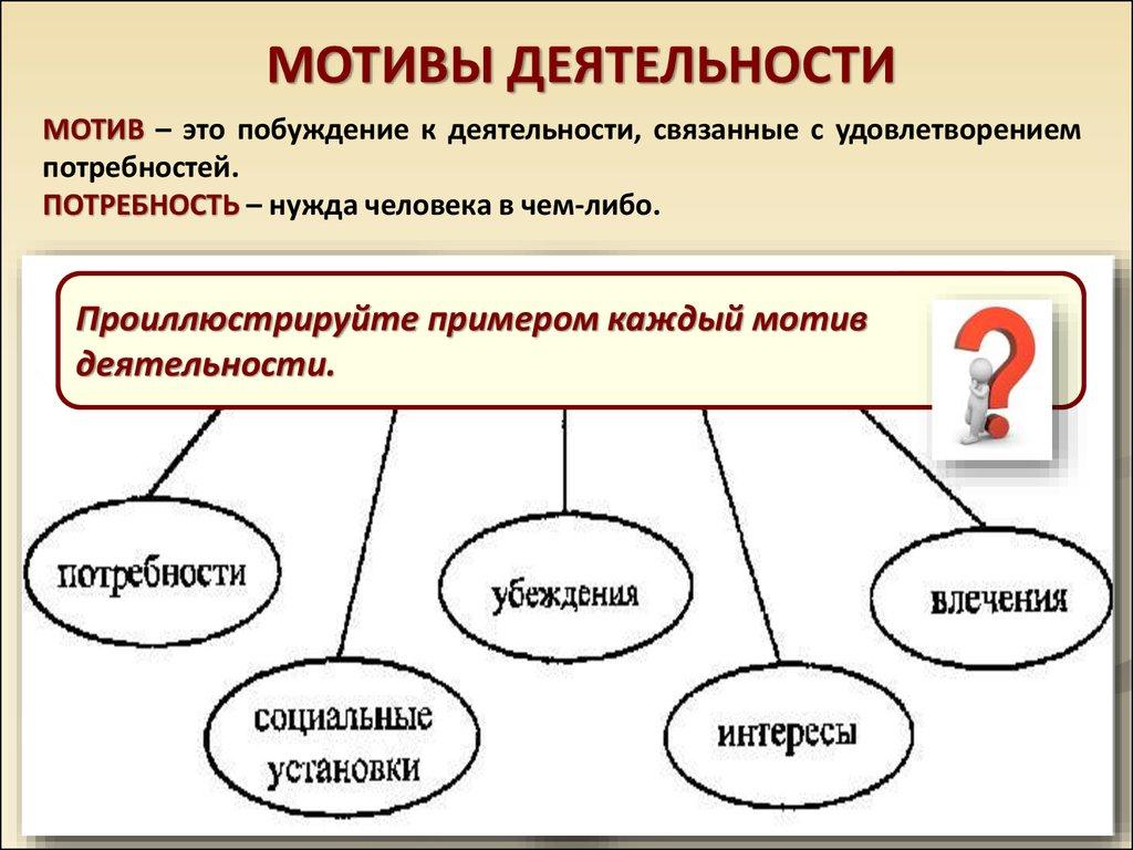 Как связаны понятия потребность мотив деятельность