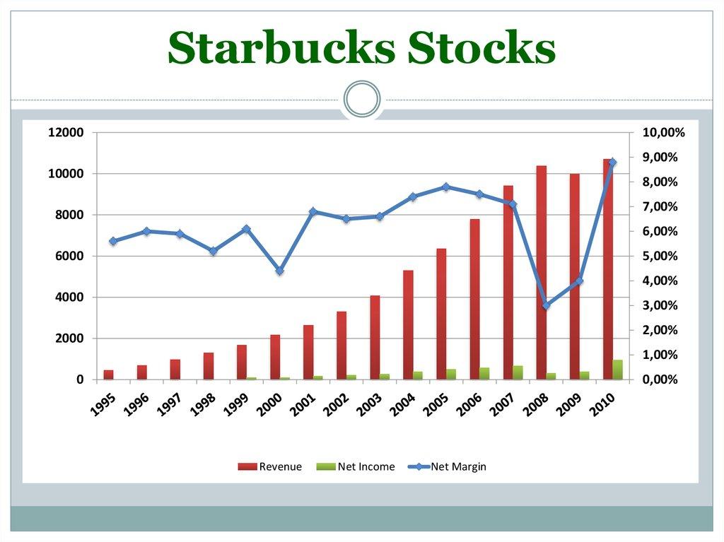 introduction of starbucks case study Need essay sample on case study analysis of starbucks corporation international marketing case study starbucks going fast introduction starbucks.
