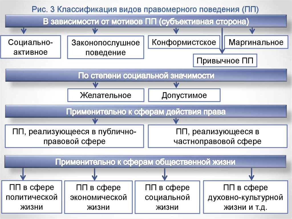 ebook Development of FDA-Regulated Medical