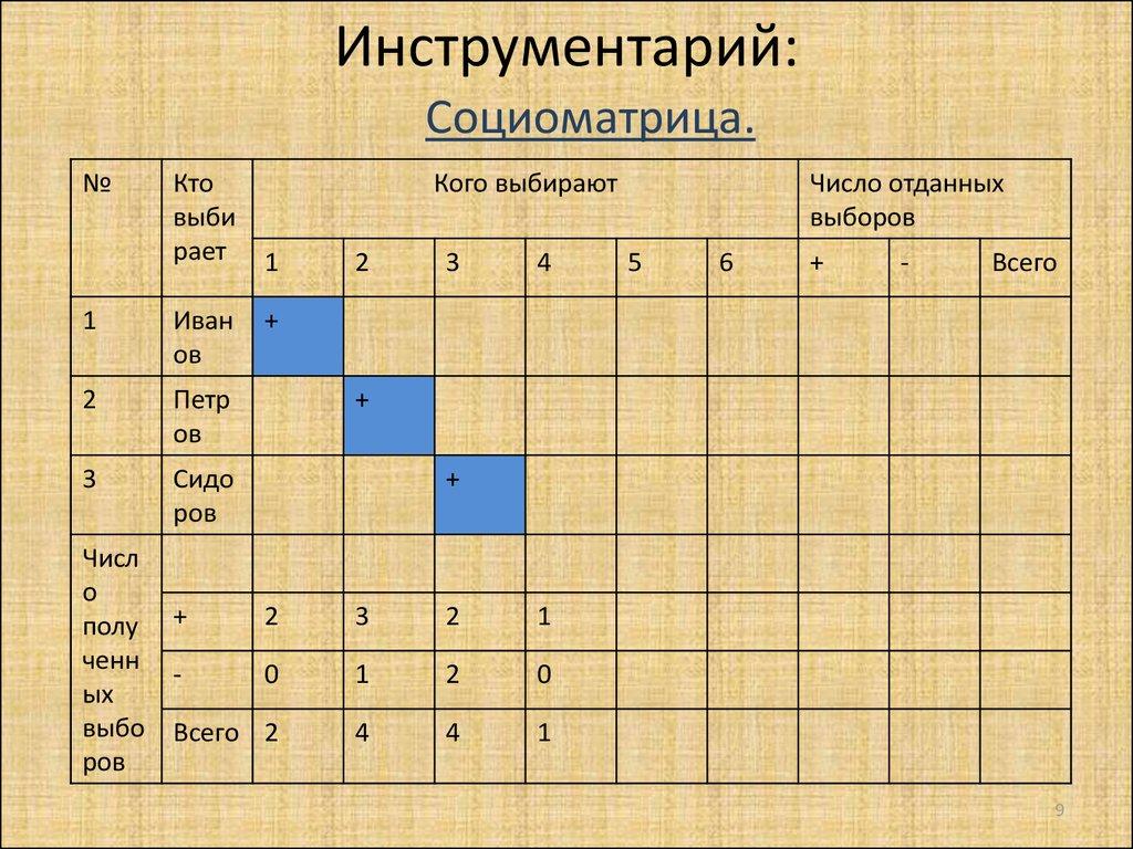 Методы исследования межличностных отношений в малой группе