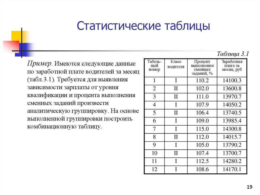 Как сделать статистическую таблицу 845