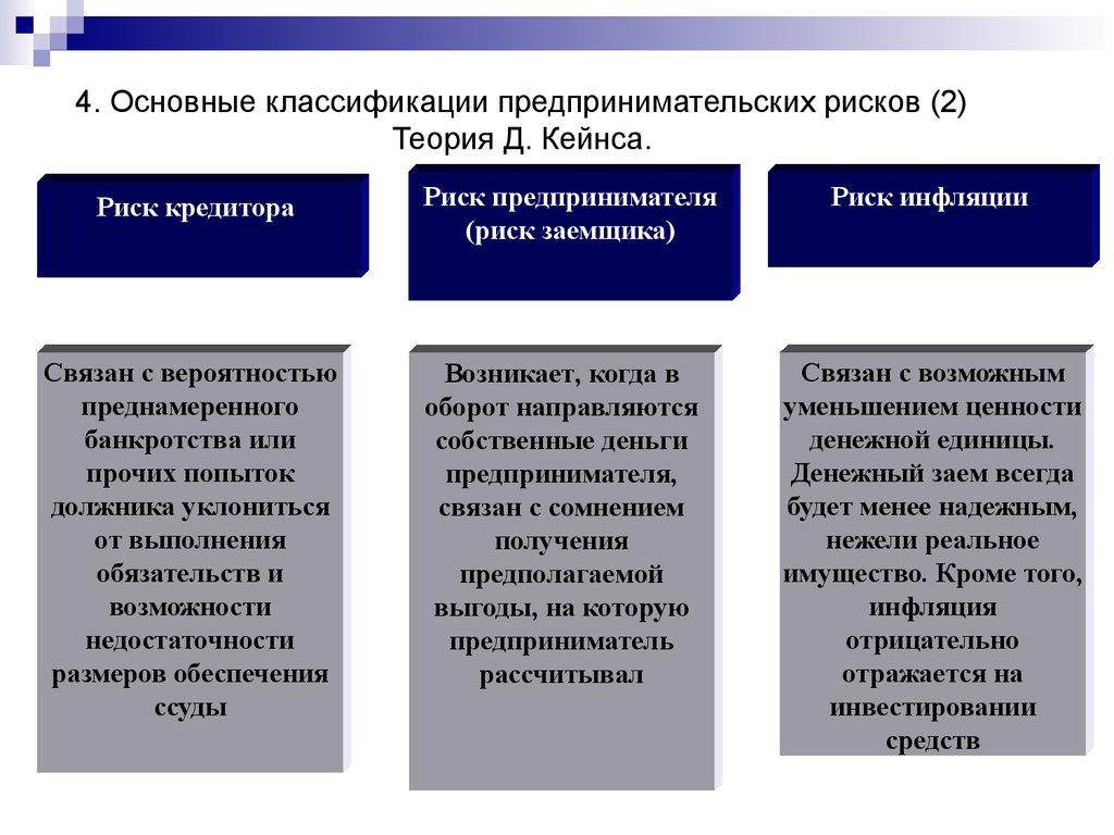 финансовая среда предпринимательства и предпринимательские риски курсовая