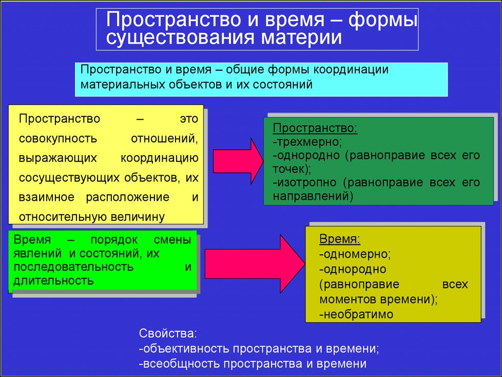 Реферат Пространство и время pib samara ru Реферат на тему пространство и время в философии