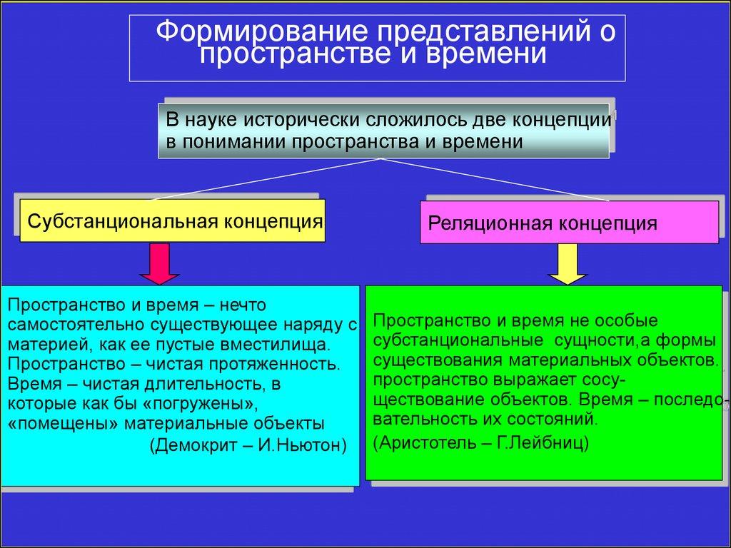 2 представления о природе в истории философии