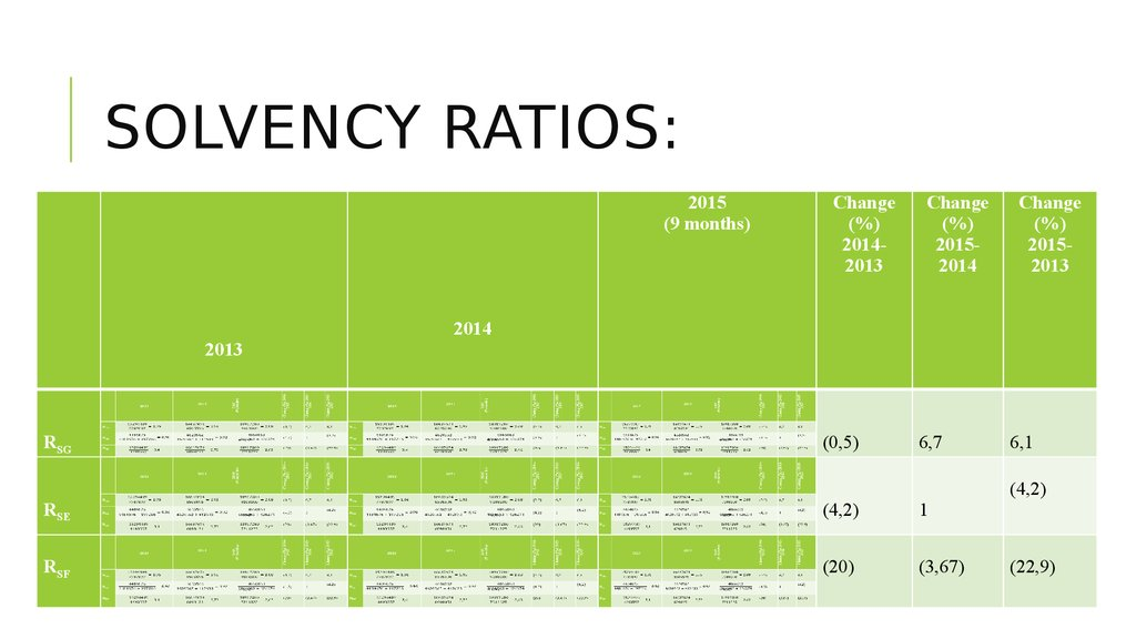ford solvency ratios For investors and business management alike, a few critical financial ratios help assess a company's financial health one of the common ways of using these ratios is to compare them, ratio by.