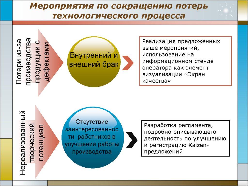 Что такое реализация продукции предприятия