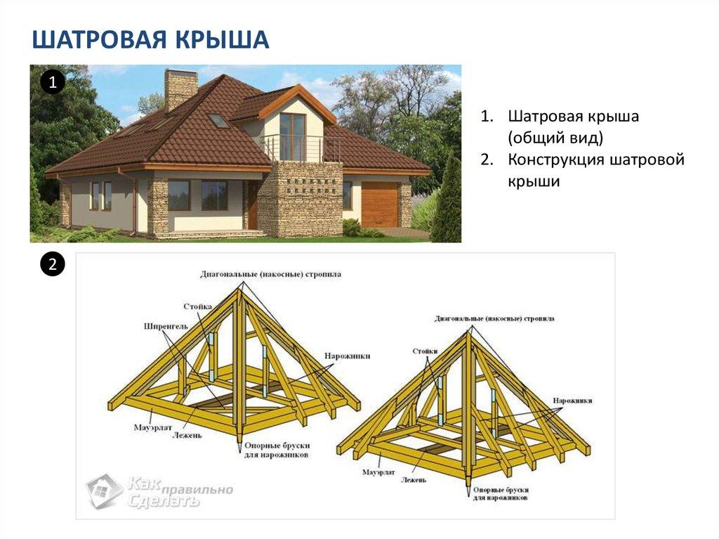 Шатровая крыша дома своими руками расчет 83
