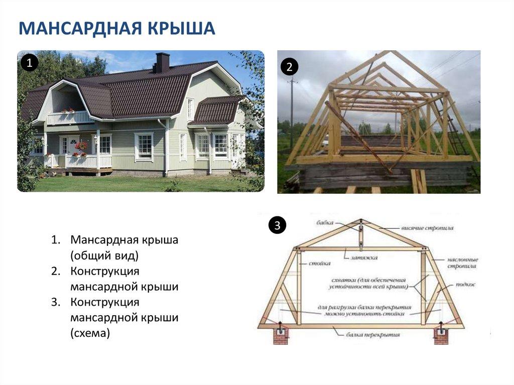 Схемы устройства мансардных крыш