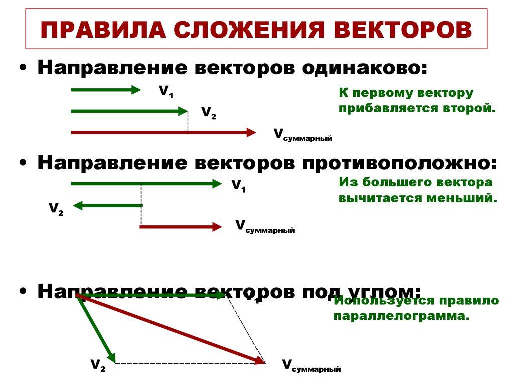 Правила сложения векторов с рисунками
