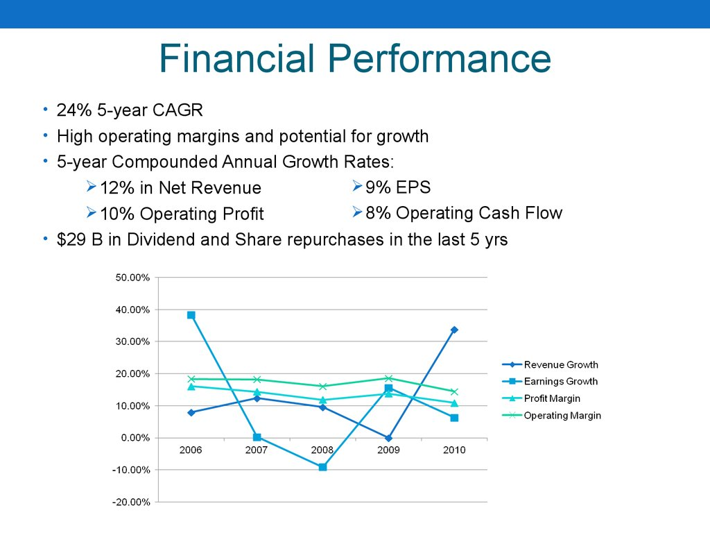 zara financial performance Financial analysis and valuation of inditex its flagship chain store is well-known zara the group also owns brands such as massimo dutti, pull and bear, oysho, uterqüe we will move on the financial analysis of inditex and explore its financial performance and profitability.