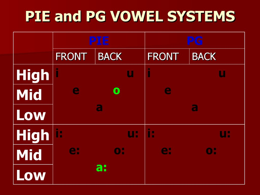 PIE and PG VOWEL SYSTEMS