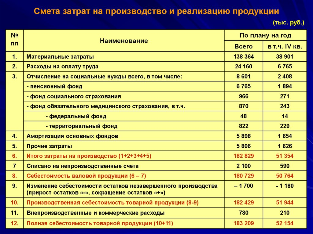 Отдел бытового газового оборудования КОМ АО