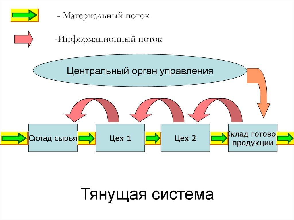 потоки в логистической системе в схемах
