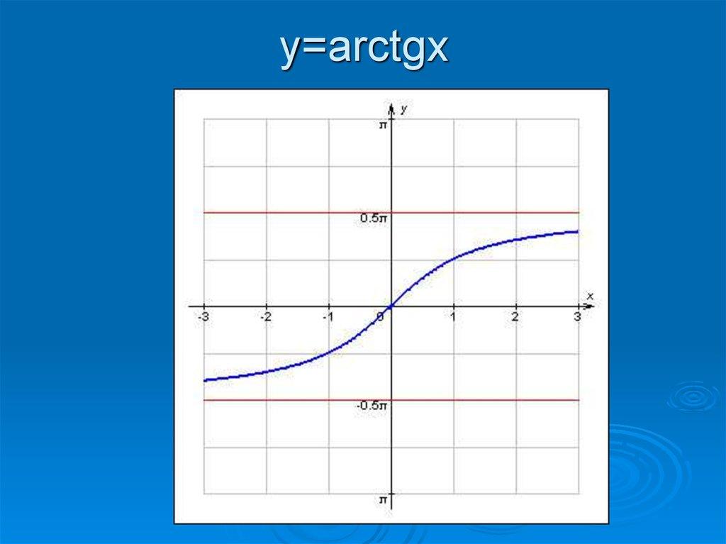 построить график y x arctgx