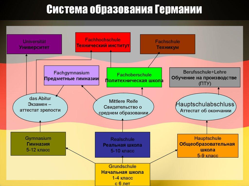 Презентация По Менеджменту На Английском