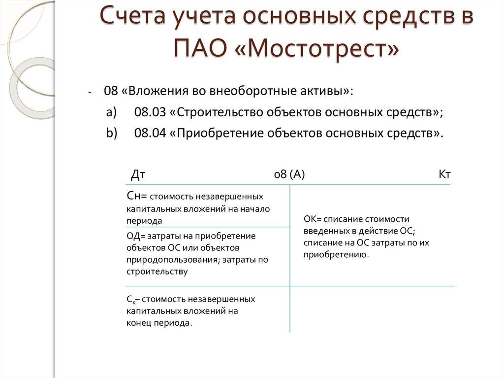 Бухгалтерский учет Шпаргалка