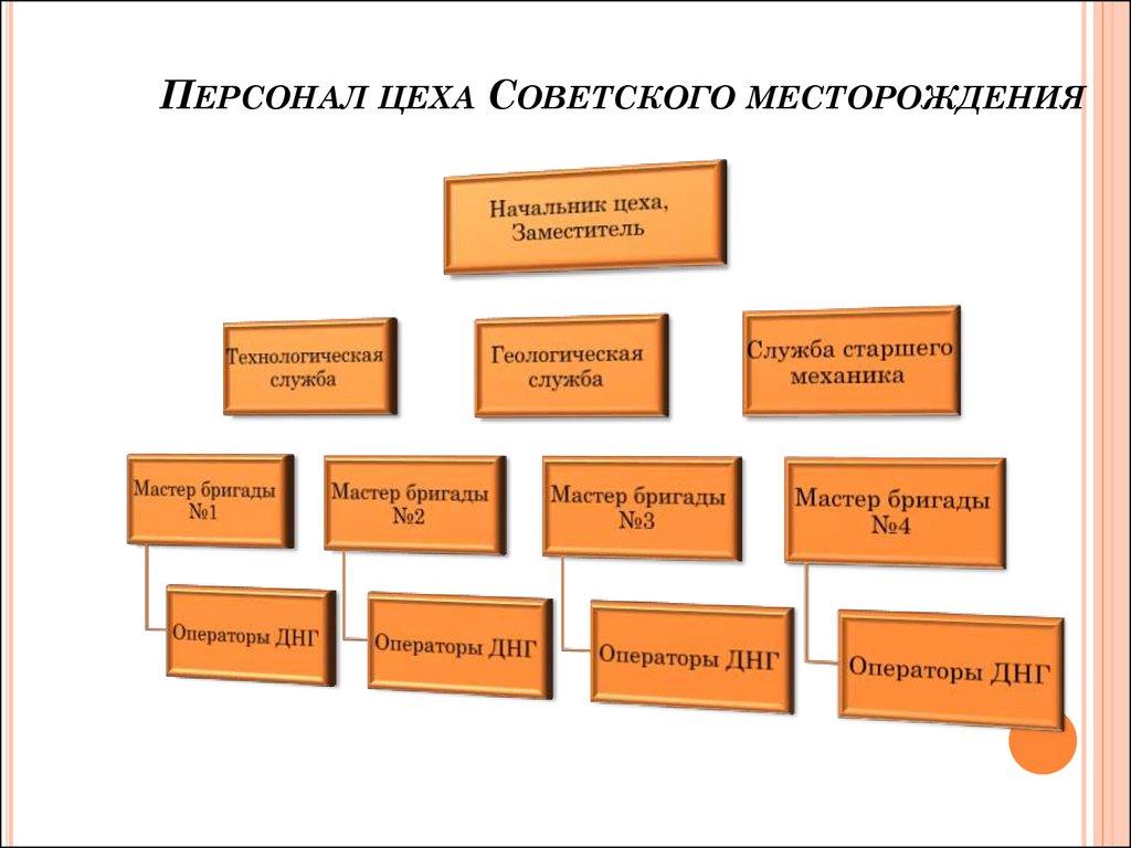 презентации power point нефть