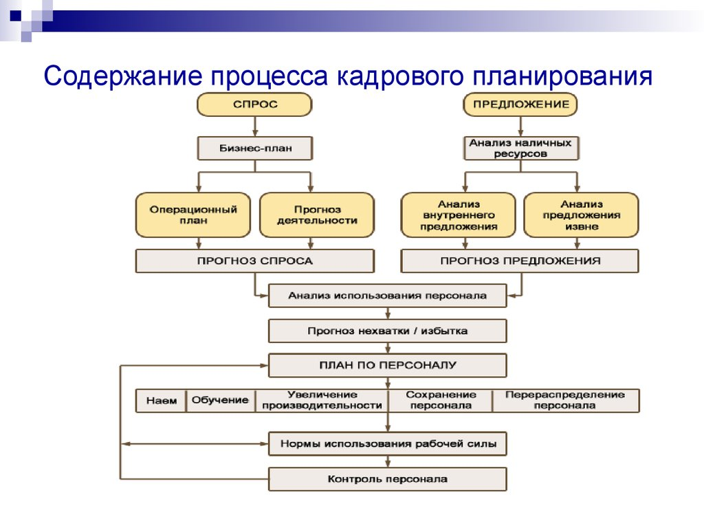 кадровое планирование в организации курсовая работа