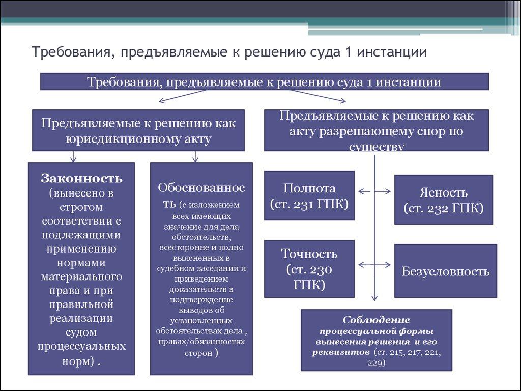 Арест зарплаты судебными приставами: Пошаговая Инструкция Блог Д. Гурьева