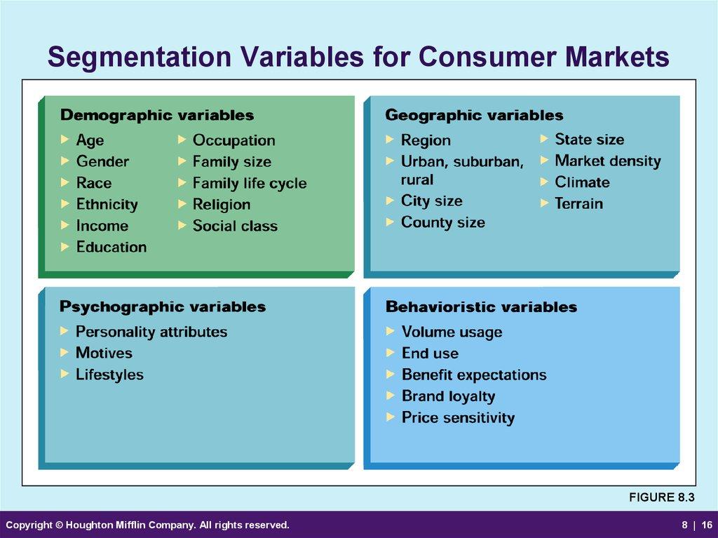 relationship of buying behavior and market segmentation