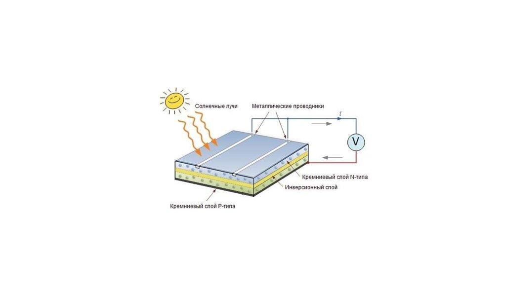 Можно ли сделать солнечные батареи