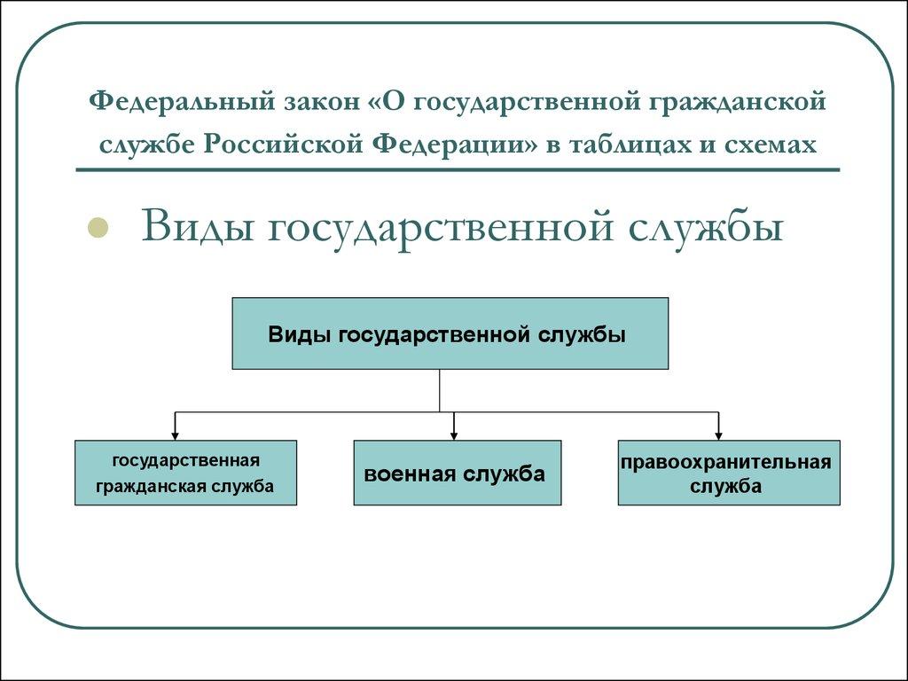 """Федеральный закон N 79-ФЗ """"О государственной гражданской службе.&quot"""