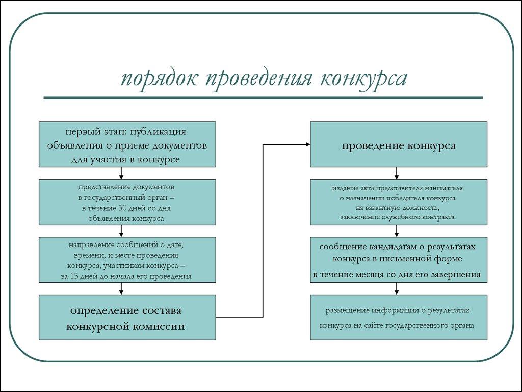 ГОСслуги жилищно-коммунального хозяйства и