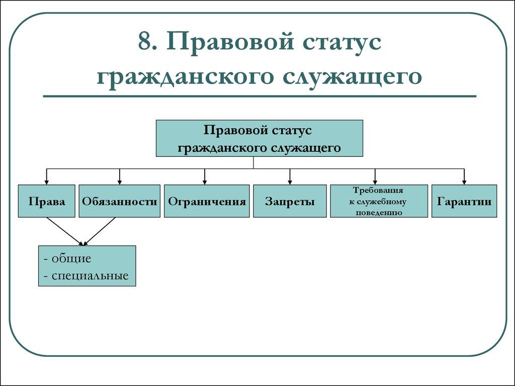 Гарантии правового статуса муниципального служащего