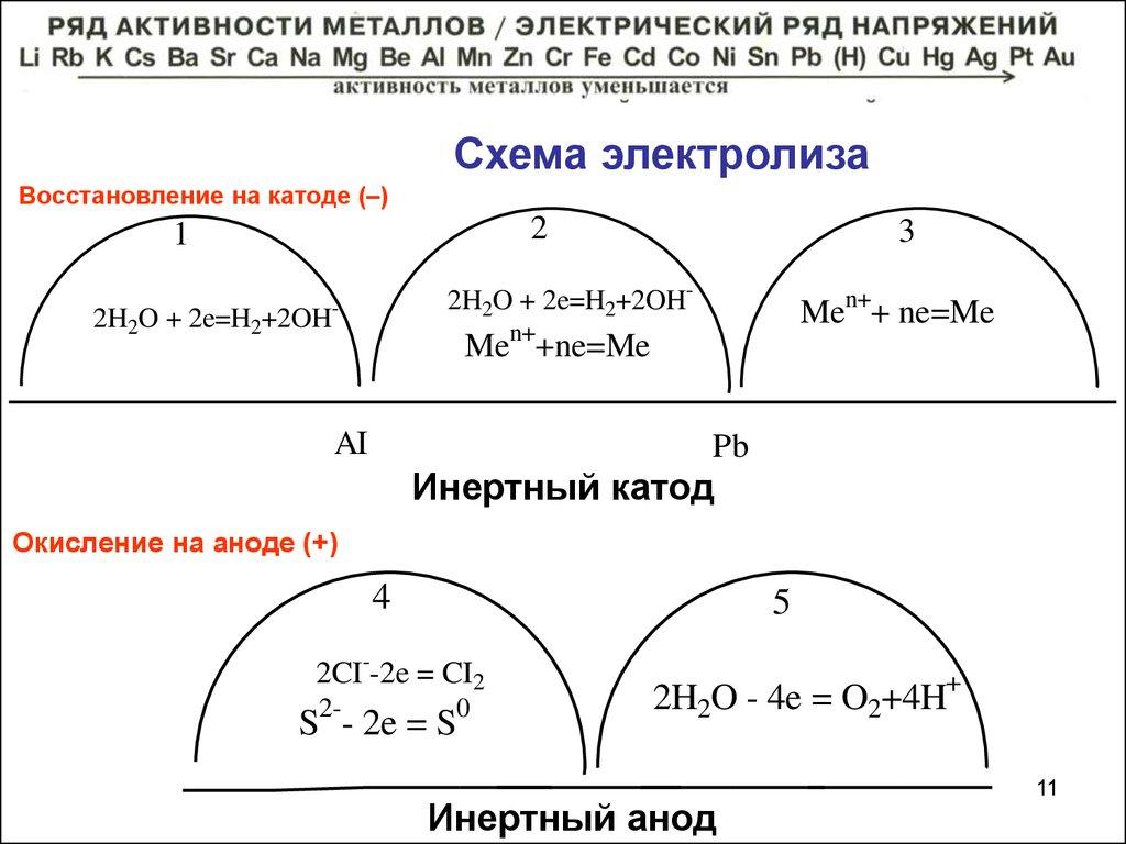 э.д.с. и схема гальванического элемента