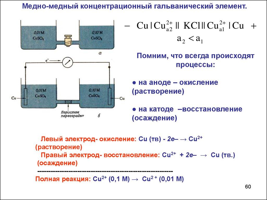 Составьте схемы гальванических элементов в одном из которых