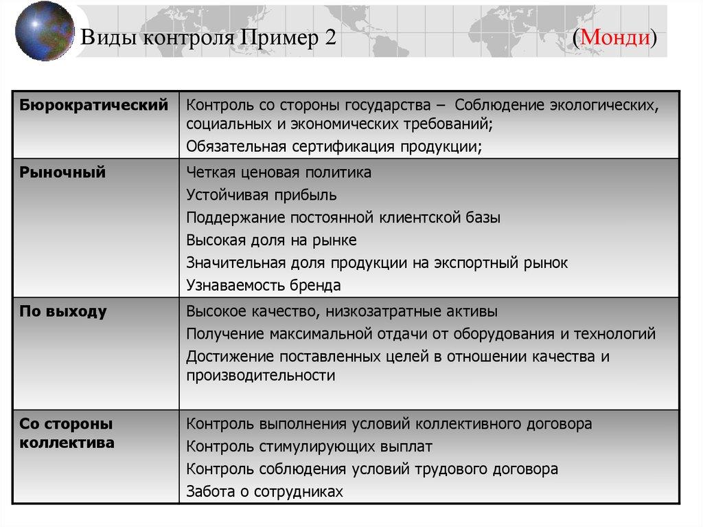 Виды контроля за реализацией управленческих решений курсовая