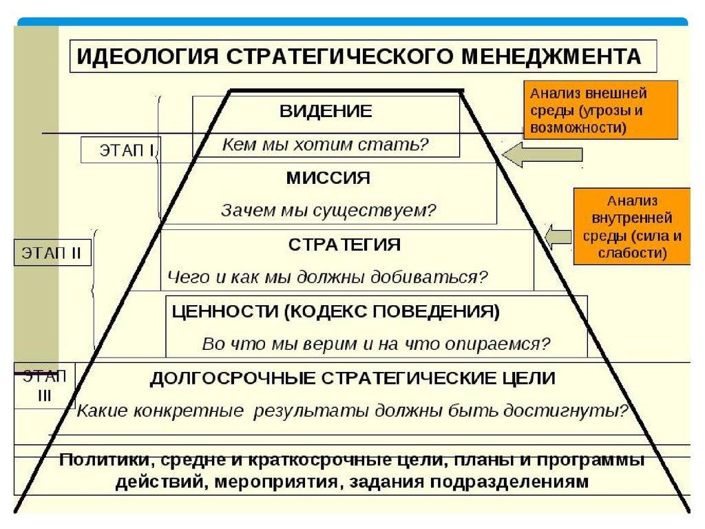 Функции и принципы стратегического менеджмента к основным