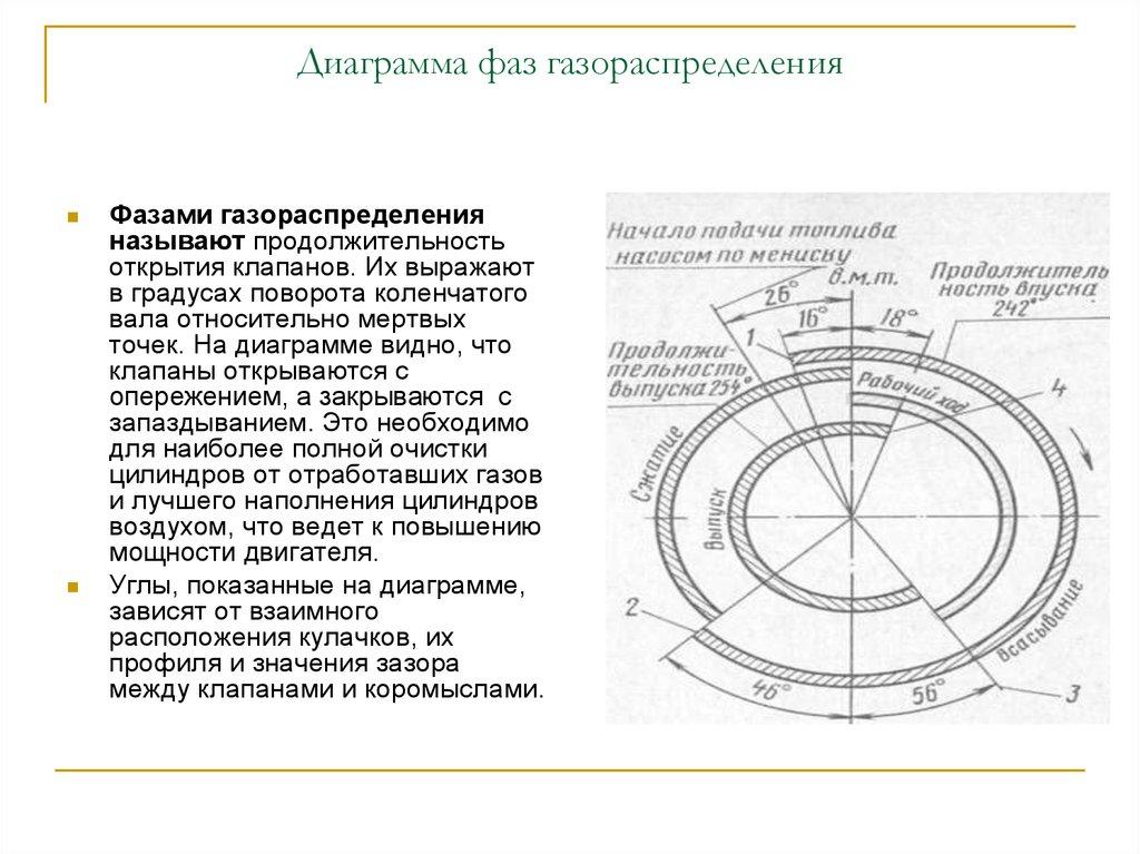 фазы грм диаграмма