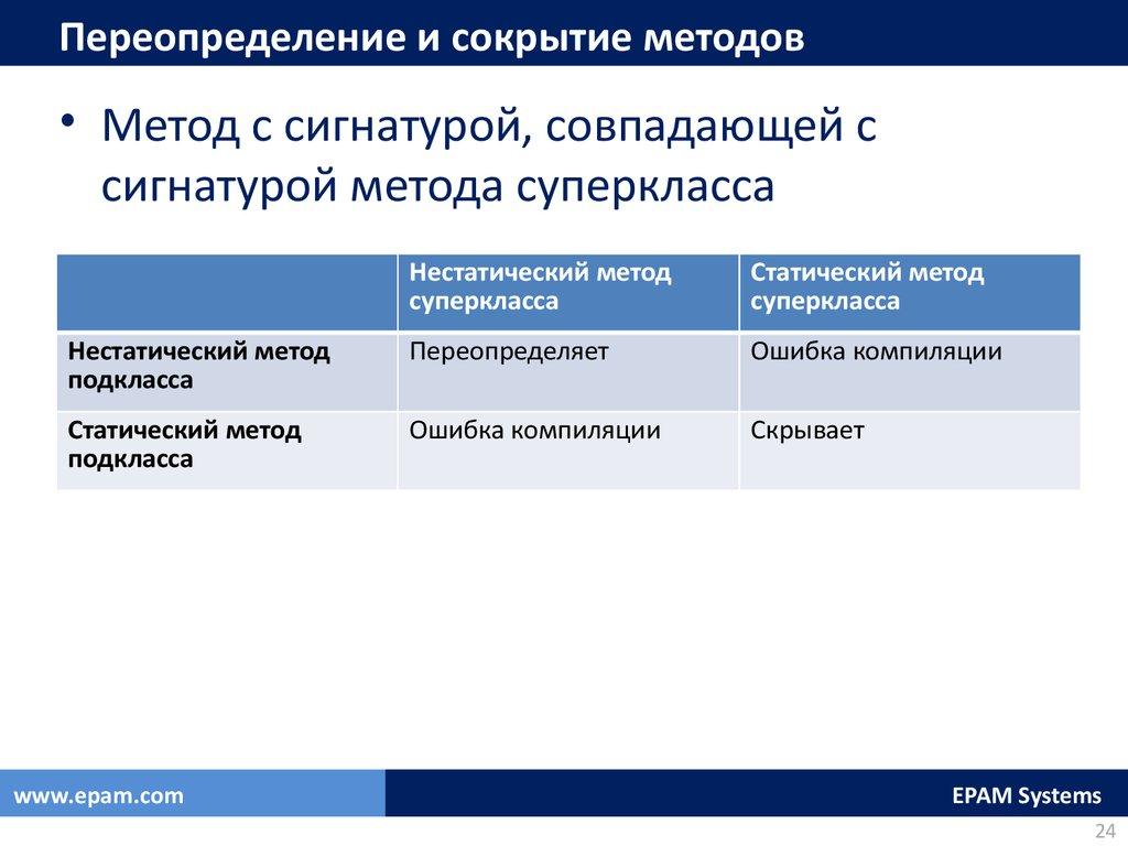 План лекции связи между классами агрегация классов наследование классов скрытие методов переопределение методов