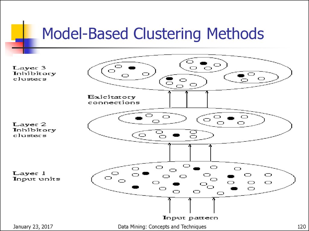 More on Statistical-Based Clustering
