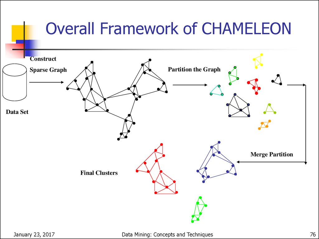 CHAMELEON (Hierarchical clustering using dynamic modeling)
