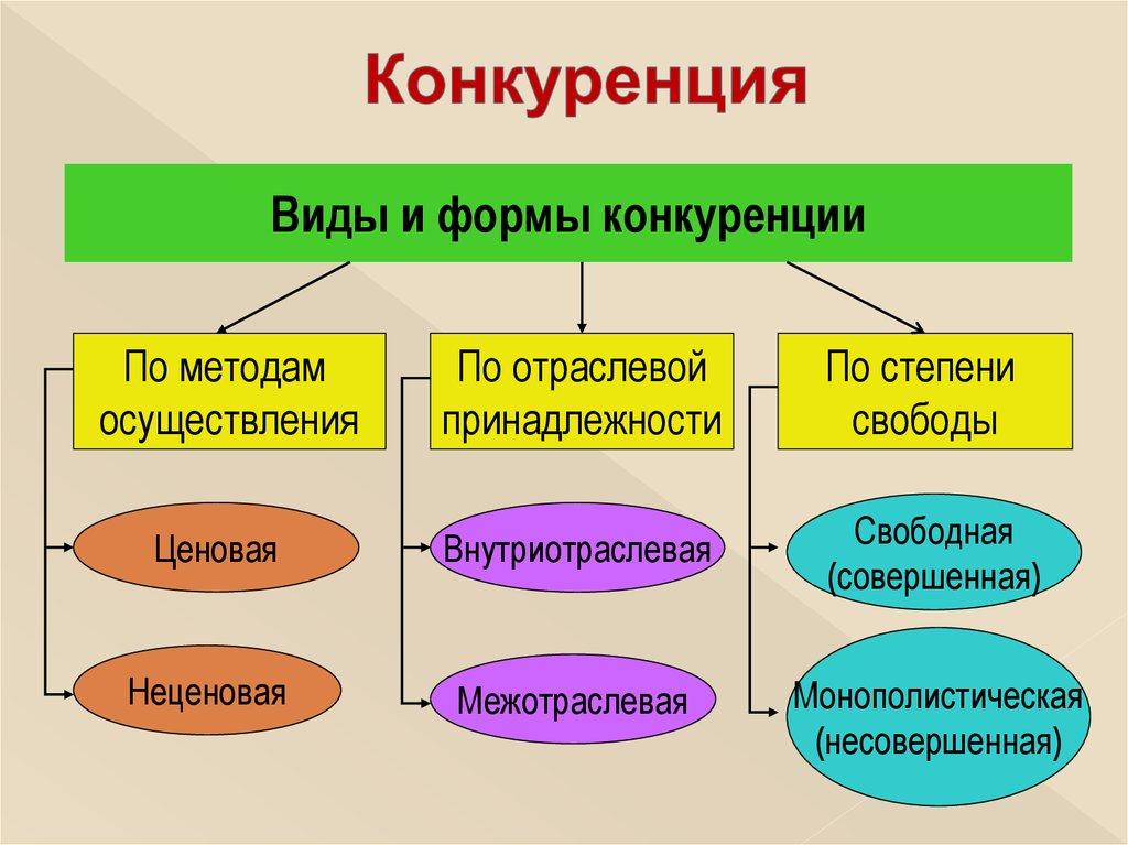 Маркетинг  Википедия