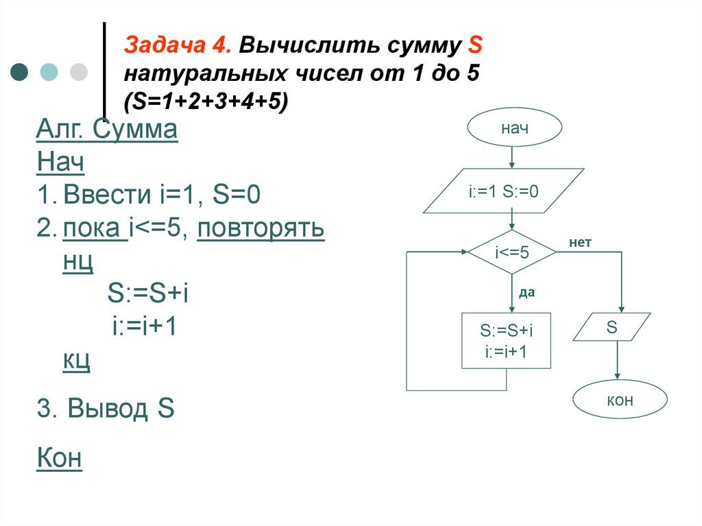 блок схема информатика