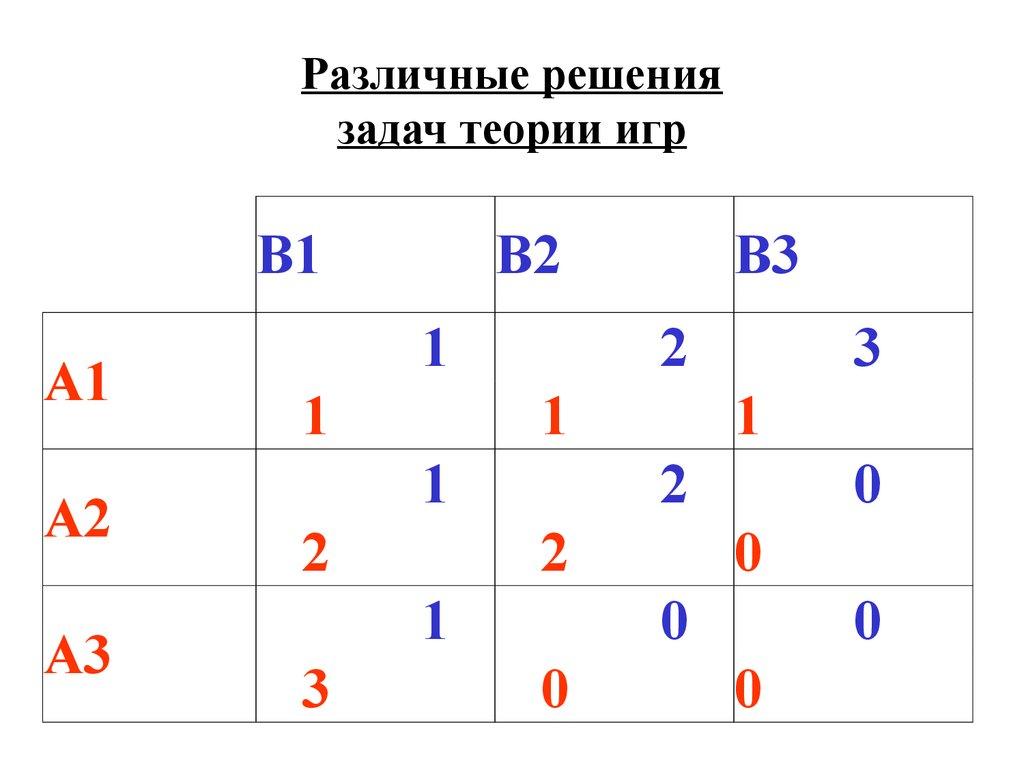 стратегии в матричных играх