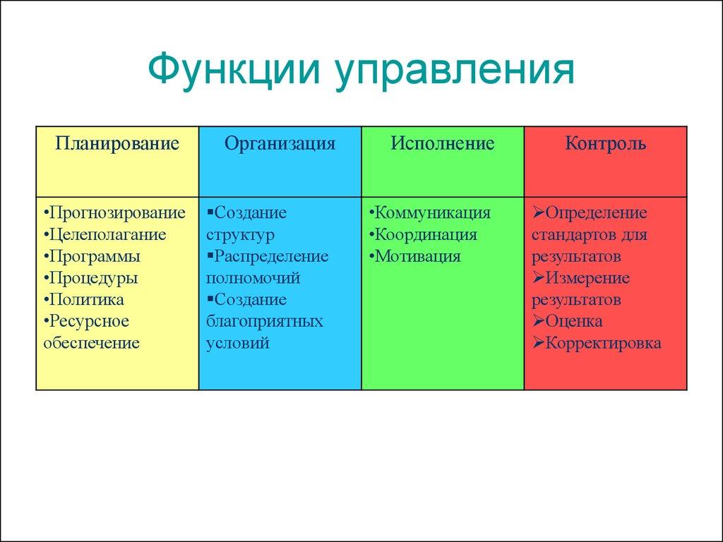 Функции менеджмента: планирование, организация, мотивация ...