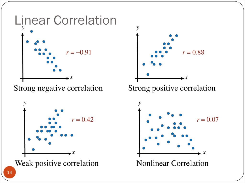 correlation and regression examples pdf