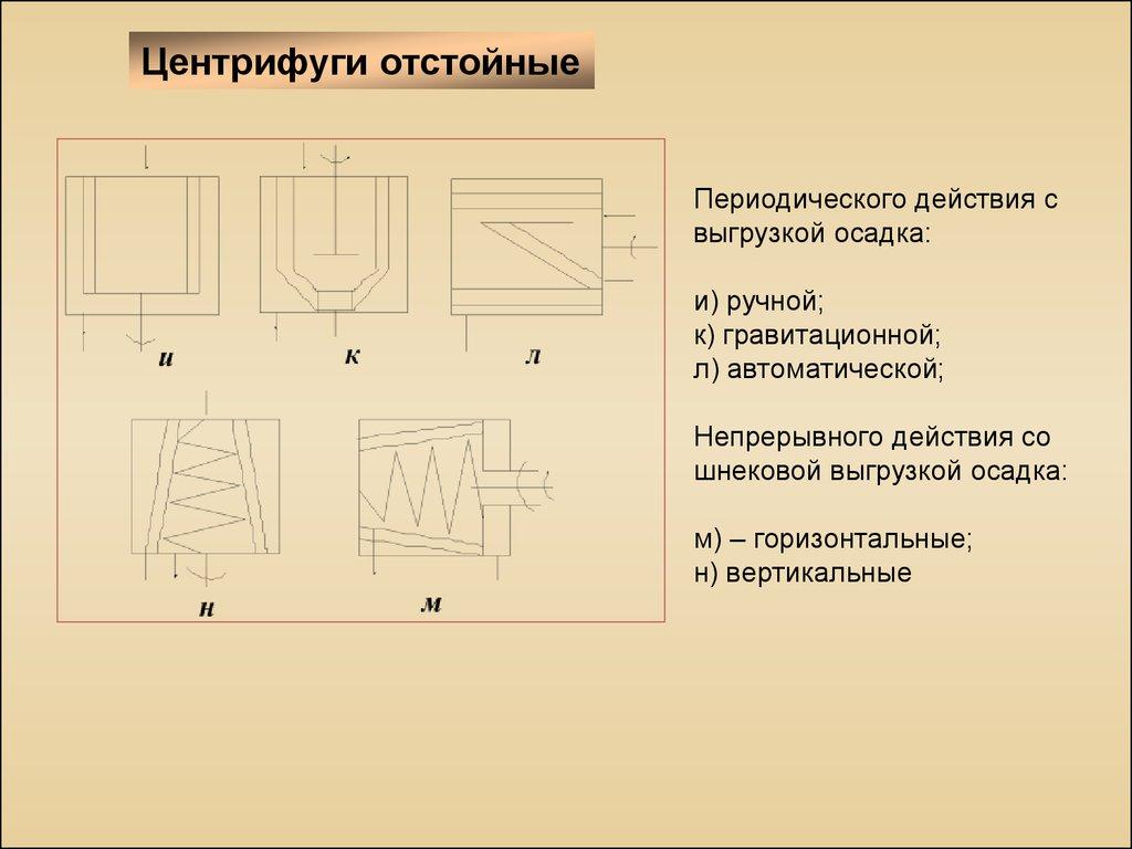 центрифуги устройство схема