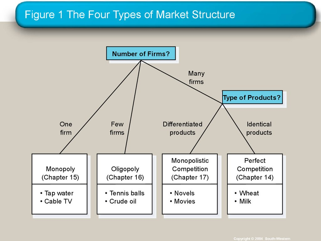 four different market structures essay All organizations fall into one of four different market structures perfect competition, monopoly, monopolistic competition, and oligopoly the market structure an organization is grouped in is based on characteristics such as competition, products, and ease of entry into the market powerlifting .