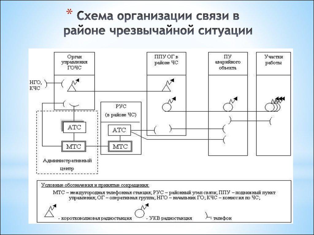 Схема управления чрезвычайной ситуацией