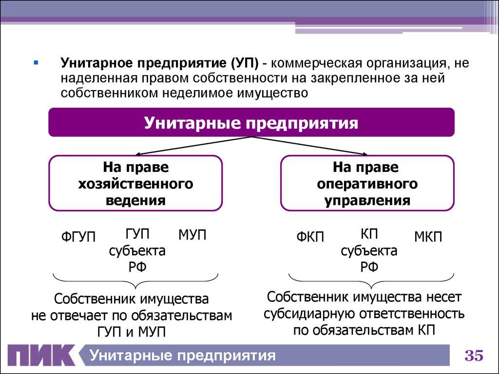 О предоставлении органом местного самоуправления - собственником