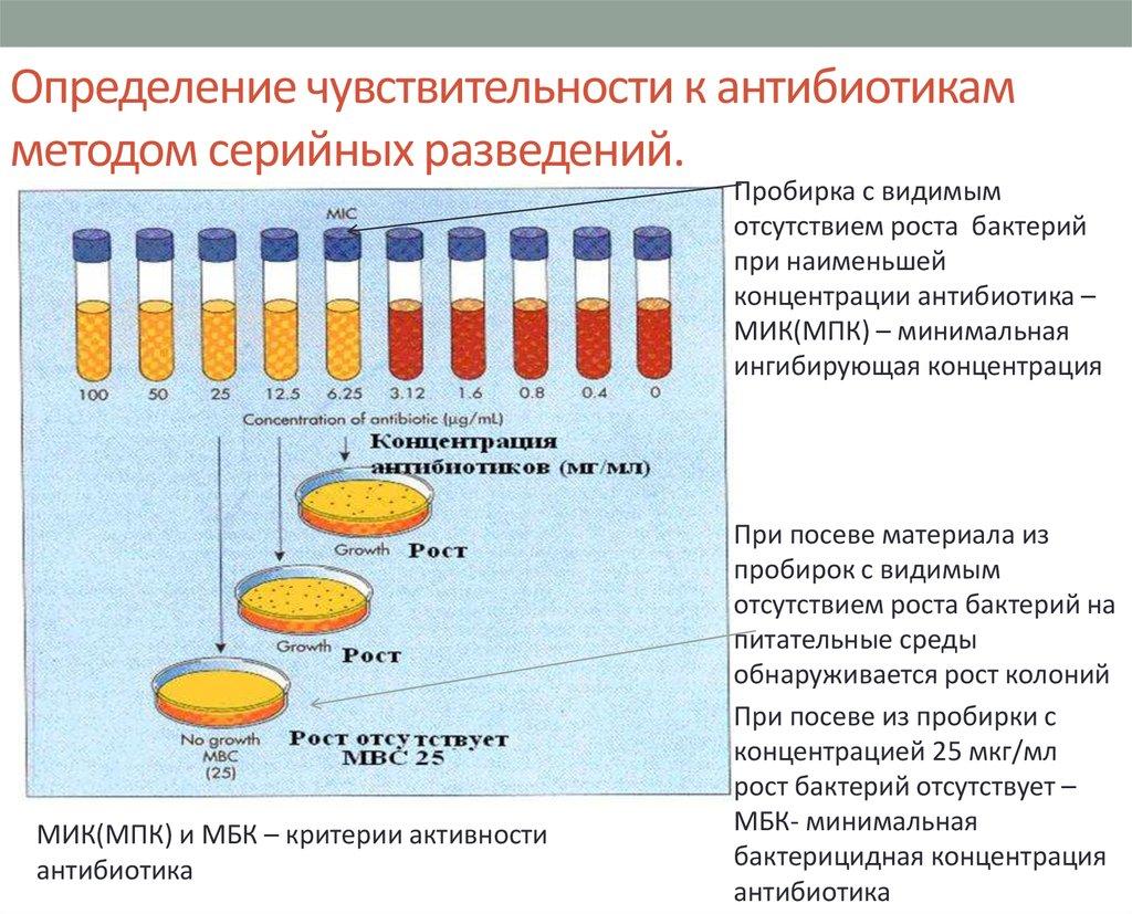 Бактериофаг стафилококковый жидкий (bacteriophagum staphylococcum fluidum) купить в аптеке илан по выгодной цене