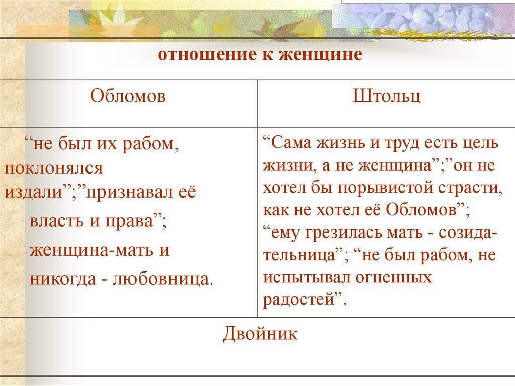 Описание обломовки цитатами 145