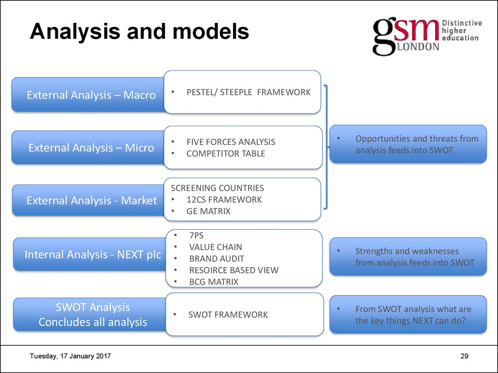 international marketing  analysis and models