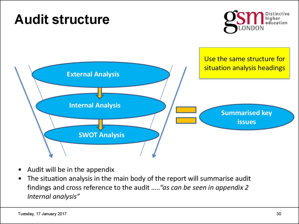 international marketing  30 audit structure external analysis